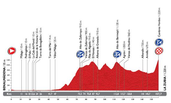 perfil-sexta-etapa-vuelta-2014