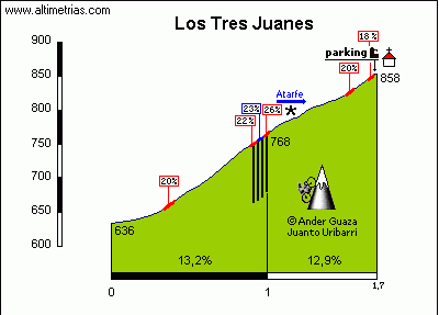 Altimetría de la subida a los Tres Juanes. Fuente: altimetrias.net
