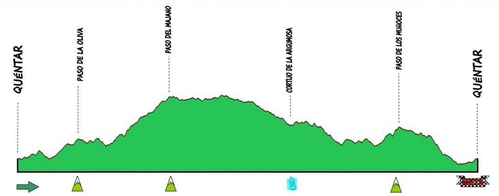 """Perfil de la ruta """"Labradores del Duc"""""""