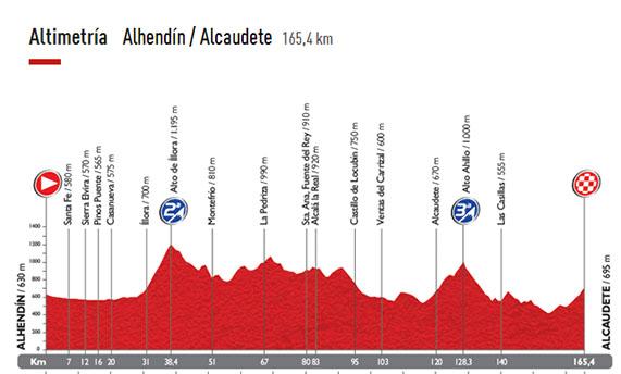 perfil-septima-etapa-vuelta-2014